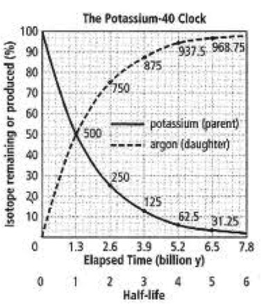 explain how radiometric dating is used to estimate absolute age