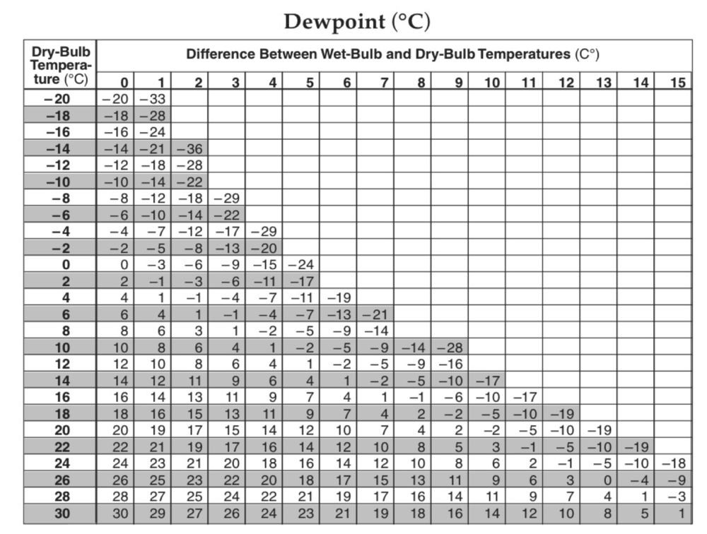 what is the relationship between altitude and dew point