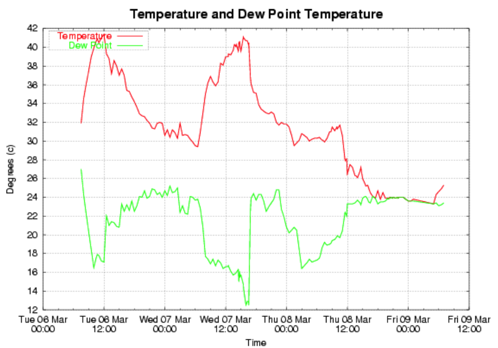air temperature and dew point relationship trust