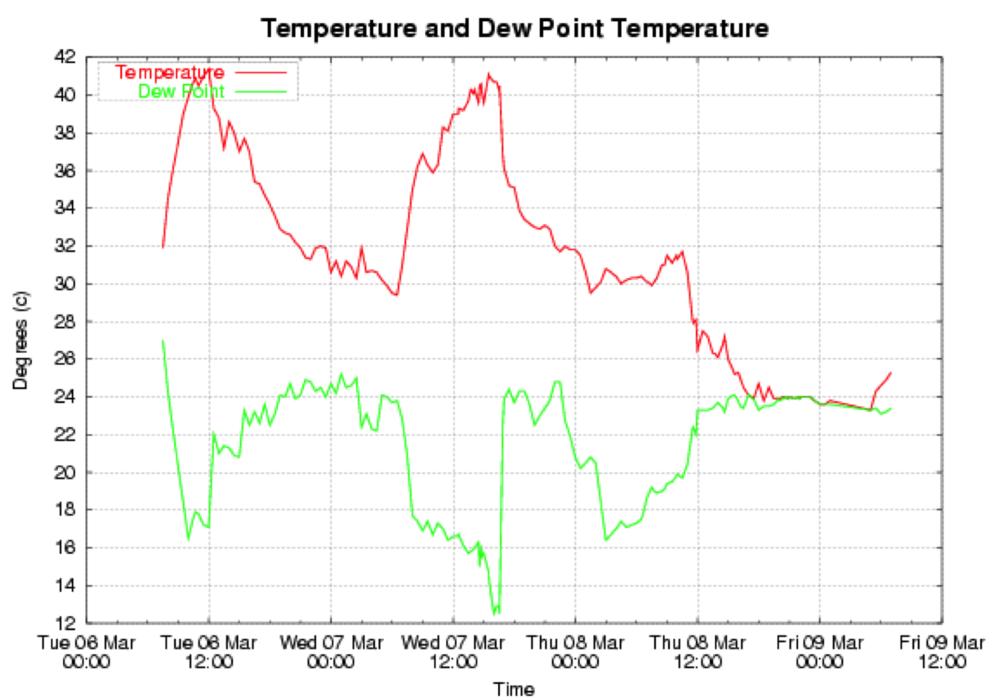 evaporation and temperature relationship