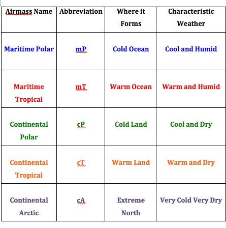 Air masses webquest key