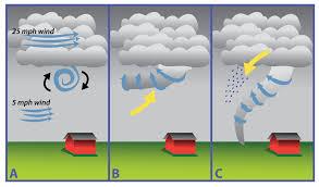 tornado formation.jpeg
