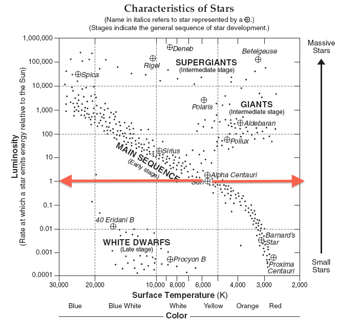 Stars mr mulroys earth science finding temperature and color ccuart Image collections