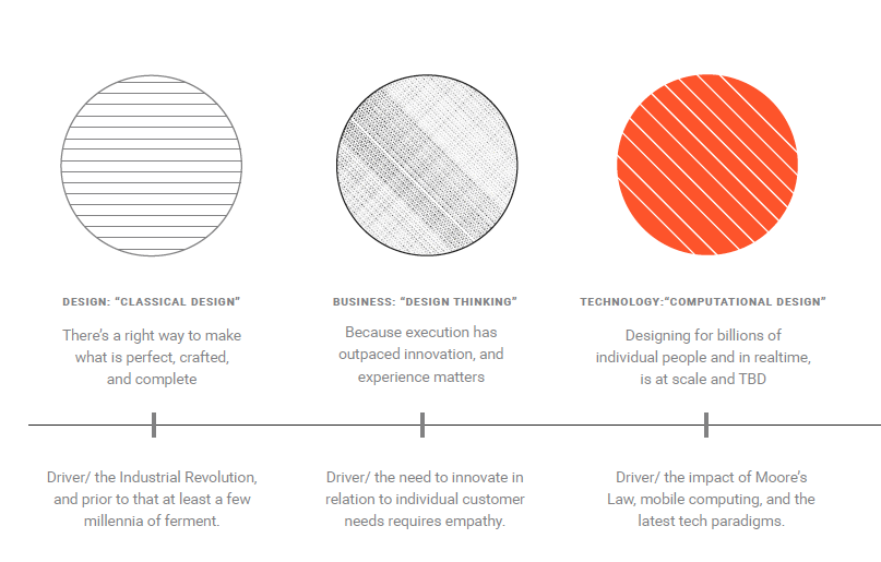 3 Types of Design - John Maeda KPCB Design in Tech Report