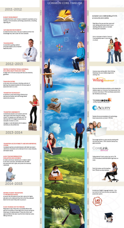 Timeline Poster for the Common Core Standards