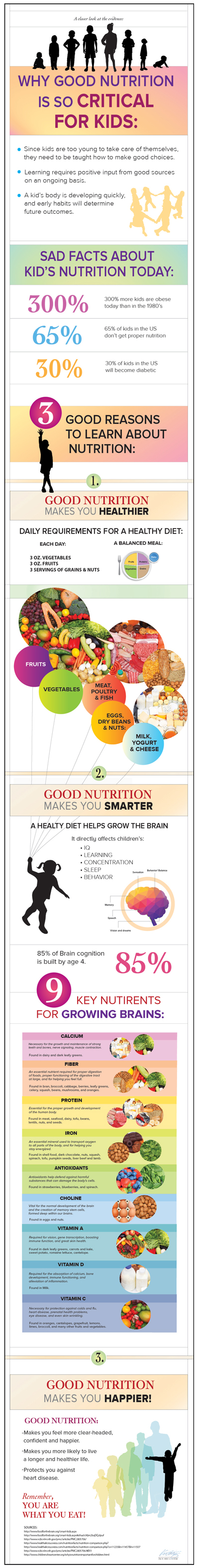 Infographic on Kid's Nutrition