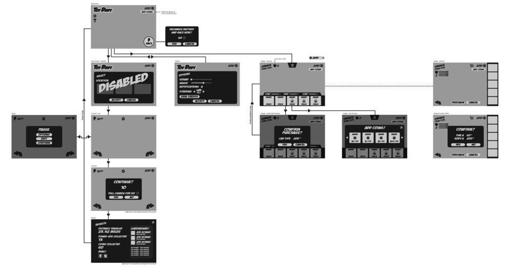 "A ""Sexier"" User Flow With High Fidelity Wireframes"