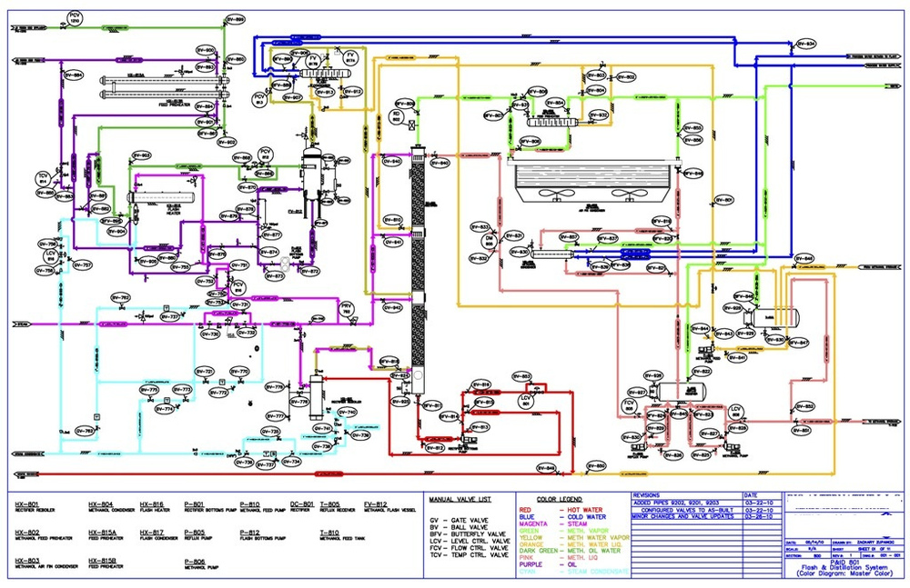 Methanol Plant Design