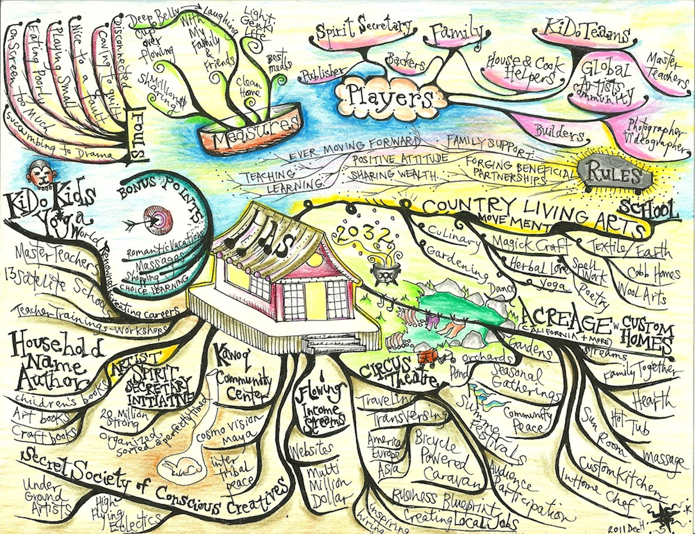 20 Year Game Map by Heather Kamala, Founder of KiDo Kids Yoga + Magikal Child Preschool