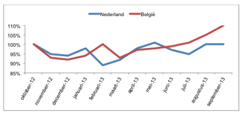 Grafiek 1, AidM 2013.3.png