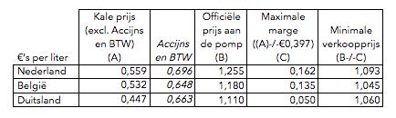 Aantekening in de marge op basis van prijzen op 22 januari 2015