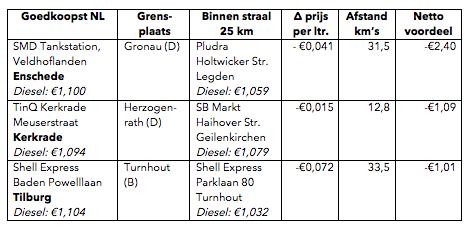 Aantekeningen in de marge op basis van prijzen op 22 januari 2015