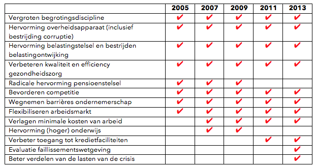 OECD Economic Surveys for Greece 2006-2013