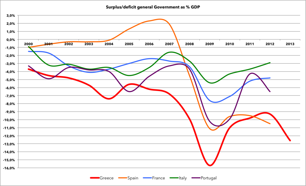 Eurostat data, Central government total revenue and expenditure data ranges(as % of GDP)