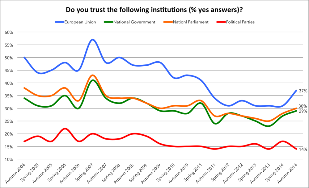 Eurobarometer, Eurostat