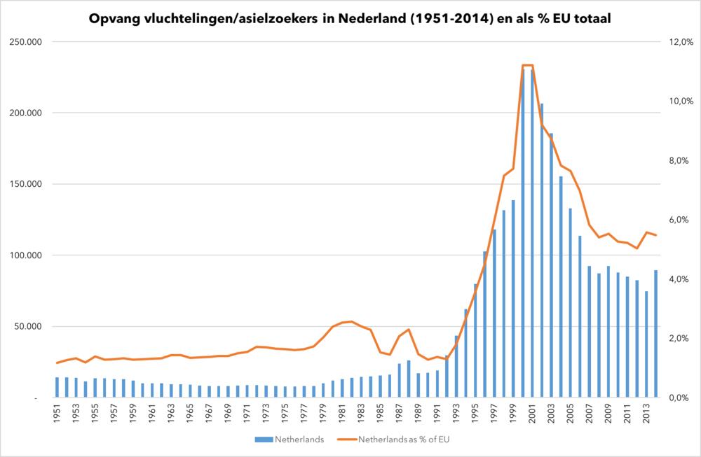 Source: Aantekeningen in de marge op basis data UNHCR