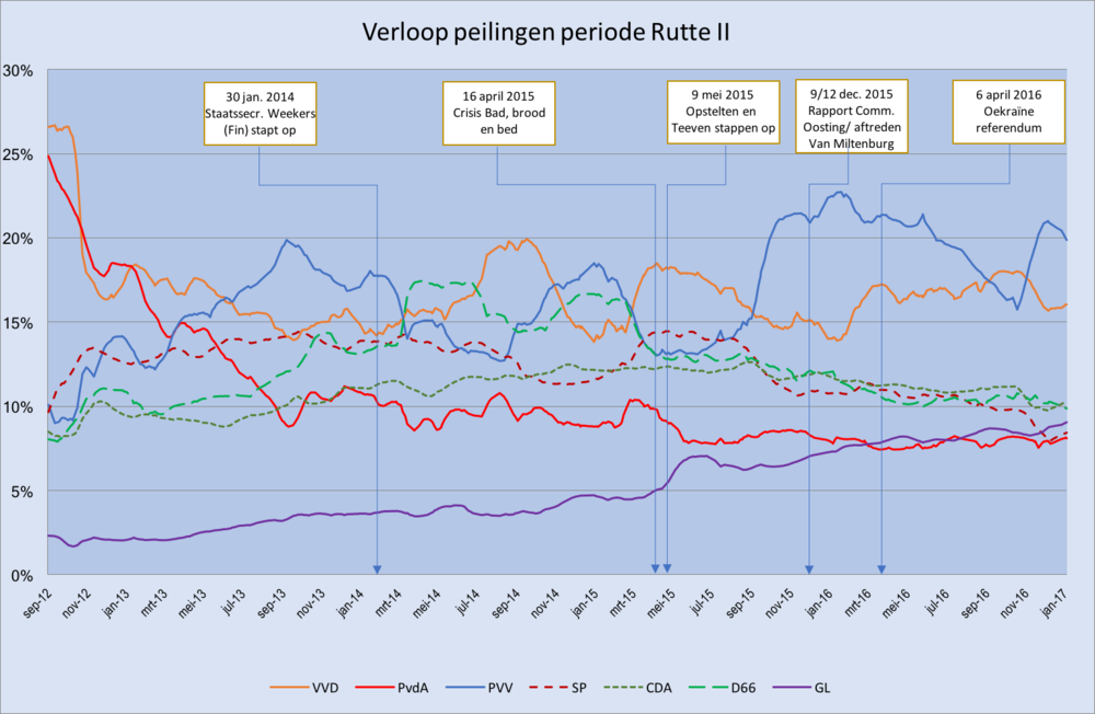 Overzicht peilingen 14 september 2012 t/m 17 januari 2017, Peilingwijzer