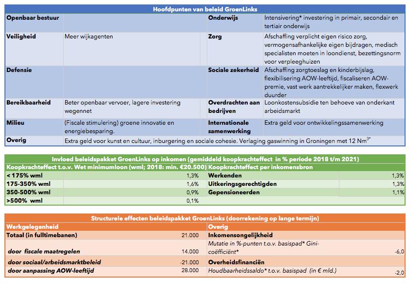 CPB-doorrekening partijprogramma GroenLinks
