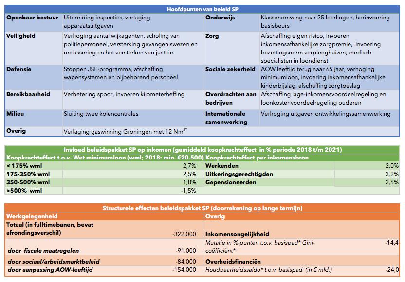 CPB-doorrekening partijprogramma SP