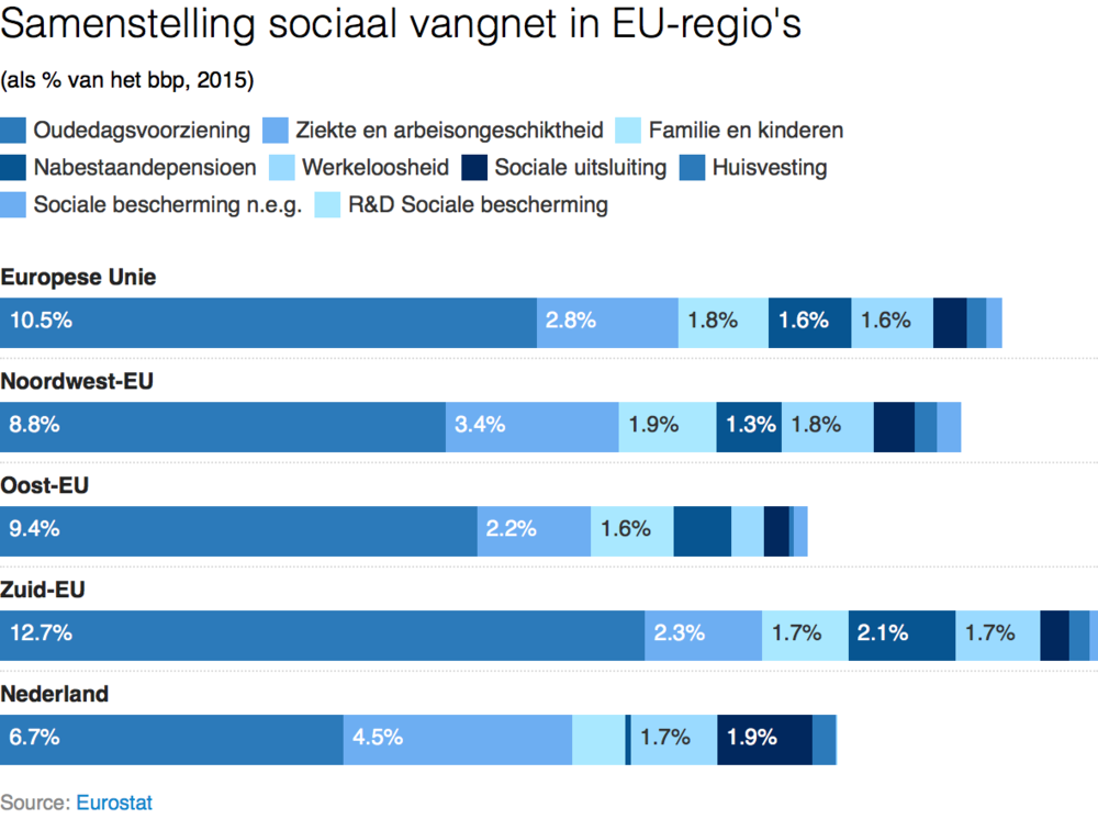 Sociaal vangnet EU-regio's.png