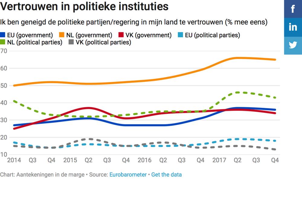 Vertrouwen in politieke instituties.png