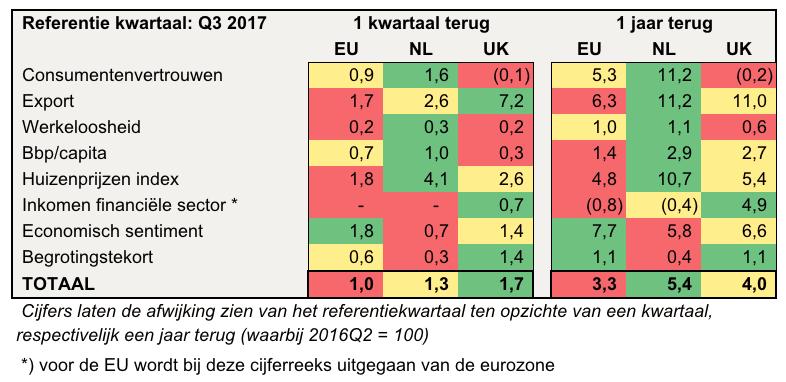 Brext 2017 Q3 relatief.png