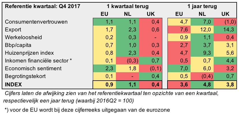 Brexit 2017Q4 Relatief.png