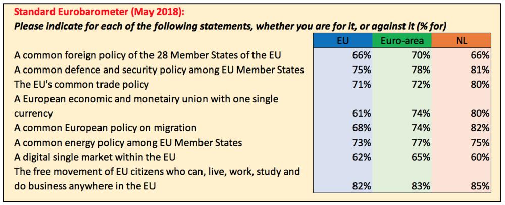 Eurobarometer 85.png