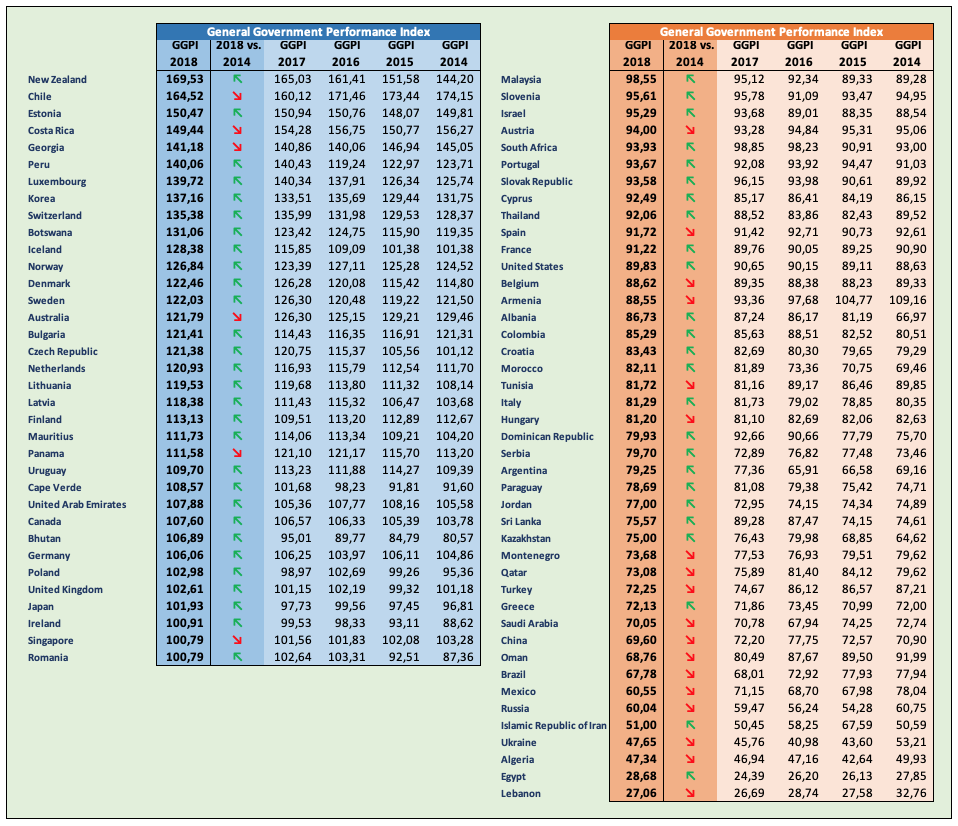 General Government Performance Index 2014-2018