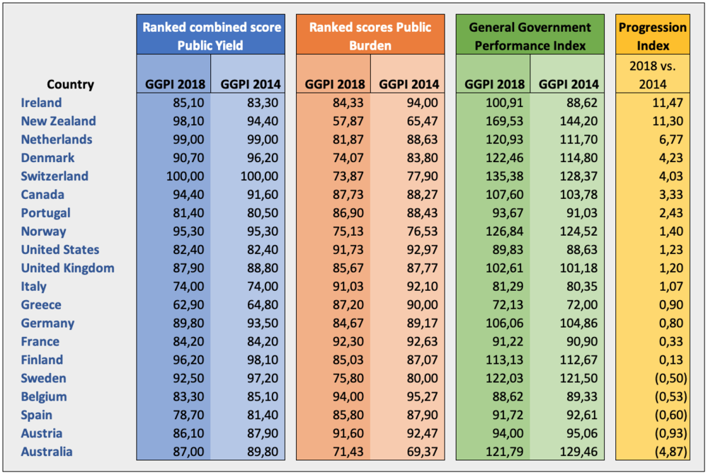 2018 vs. 2014 Progression index based on GGPI breakdown and scores