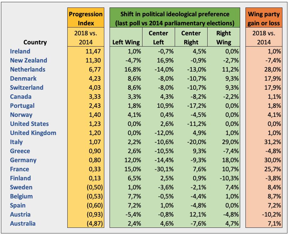 Stemgedrag vs. progressie-index 2018 vs. 2014  (klik  hier  voor een interactief overzicht van de diverse hiervoor genoemde componenten van de GGPI 2018)