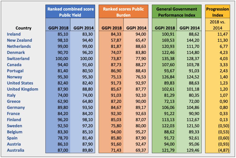 Progressie index 2018-2014.png