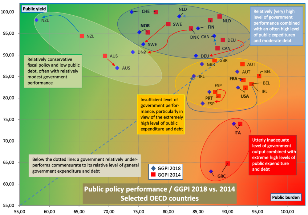 Public policy performance  scatterplot (Eng).png