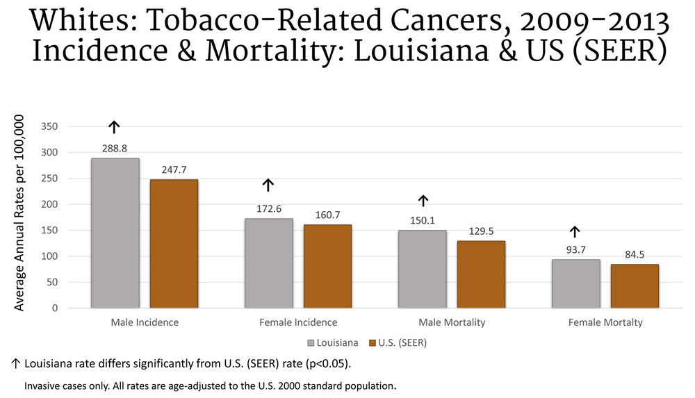 Lung — Louisiana Cancer Prevention and Control Programs   New ... b776fe5c84