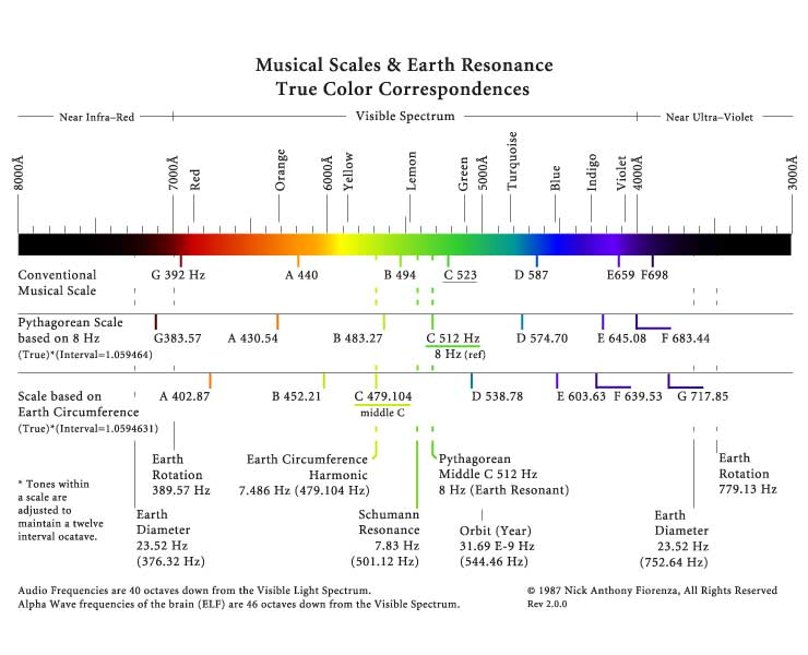 Some interesting information on color vibration, music and earth vibration as well.