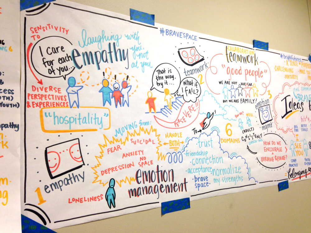 Graphic recording at Go Where Meetings Matter in Ann Arbor