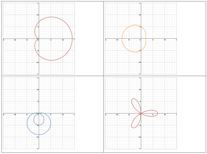 how to set up a discreet function desmos