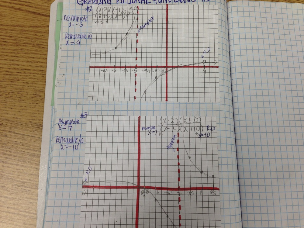 Day 21 - Graphs of Rational Functions