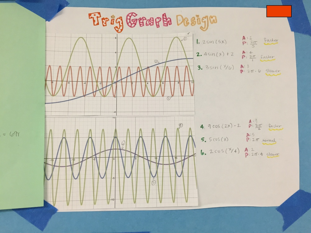 Day 69 - Completed trig graphs