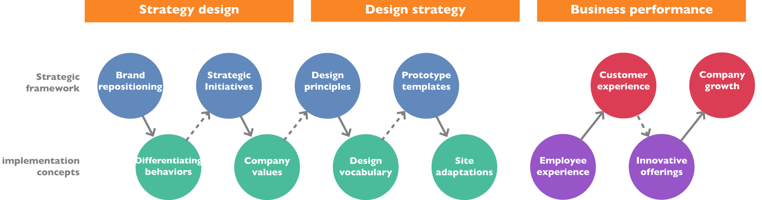 what is workplace design meredith strategy design let s