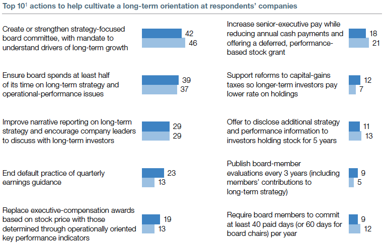Looking toward the long term | McKinsey Global Survey 2013