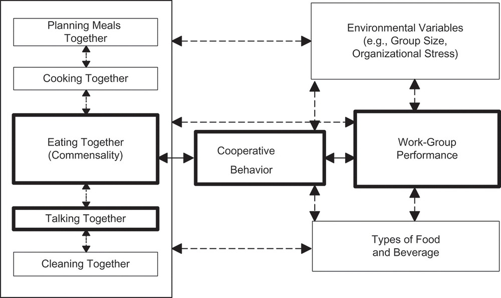 "A conceptual framework for commensality in relation to organizational performance from ""Eating together at the firehouse: How workplace commensality relates to the performance of firefighters"""