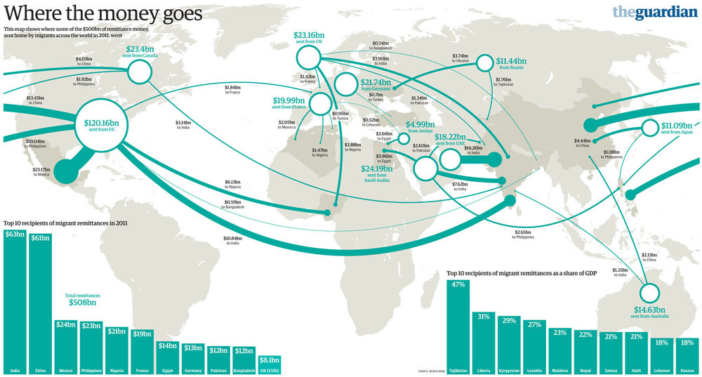 2011 Remittances World Map.jpg