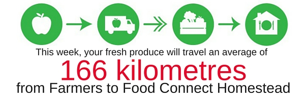 food connect food miles