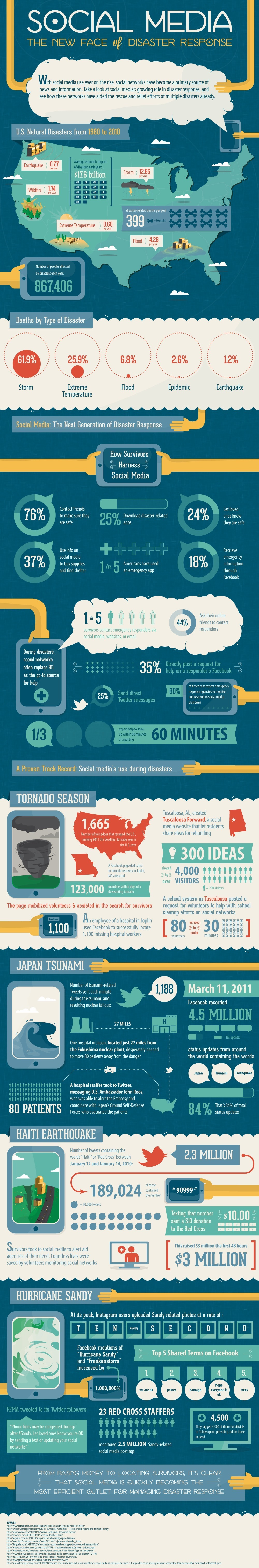 (Source:   Social media impact on disaster response  )