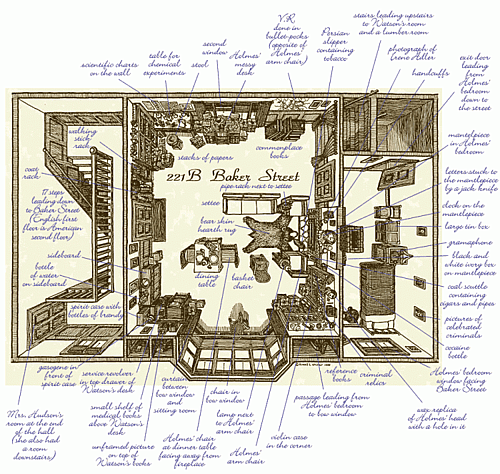 Great site found via Noah Brier all about weird and strange maps.  Love this Sherlock Holmes Map. 281 - Holmes, Sweet Holmes: A Floorplan of 221B Baker Street « Strange Maps