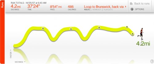 Completed my first Nike+ goal - 12 runs in 4 weeks, and I still have 11 days to go.