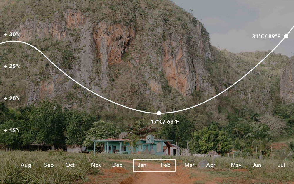 The average daytime temperature during the dry season is 24º-27ºC