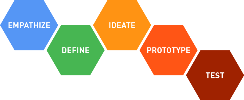 A visualization of the Design Thinking process featuring the hexagons that Natasha derides (source: Stanford d.school)