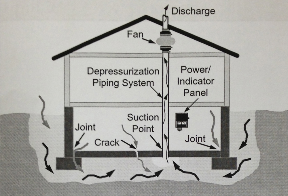 Diagram of Radon System